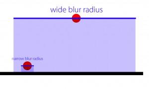 Blur radii